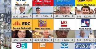 Sitges Alcalde Mayor & Voting: RESULTS